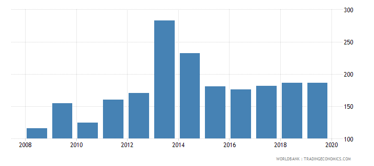 china provisions to nonperforming loans percent wb data