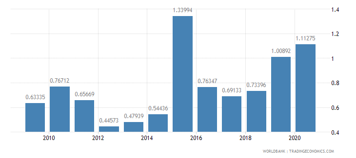 china public and publicly guaranteed debt service percent of exports excluding workers remittances wb data