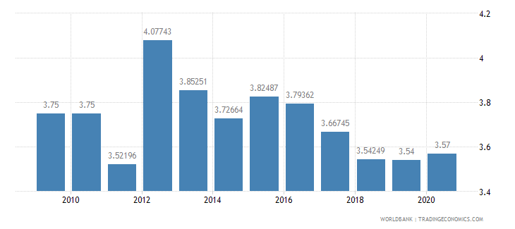 china public spending on education total percent of gdp wb data