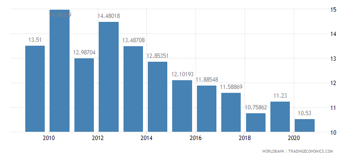 china public spending on education total percent of government expenditure wb data