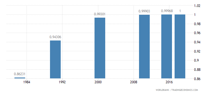 china ratio of young literate females to males percent ages 15 24 wb data