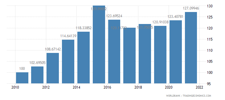 china real effective exchange rate index 2000  100 wb data
