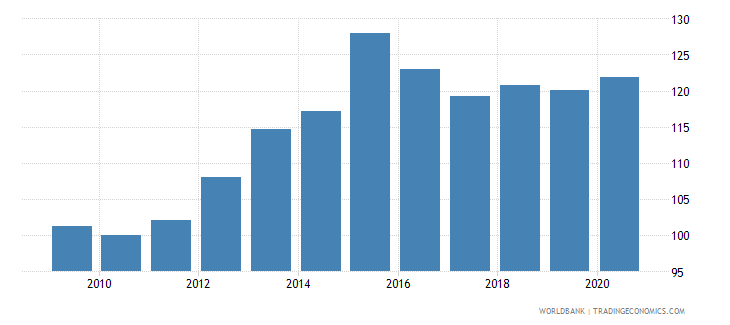 china real effective exchange rate wb data