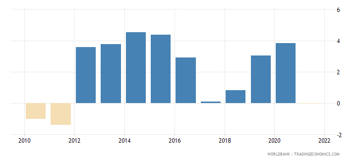 china real interest rate percent wb data