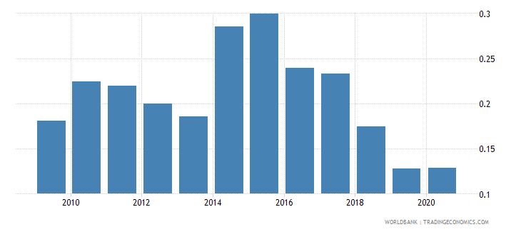 china remittance inflows to gdp percent wb data
