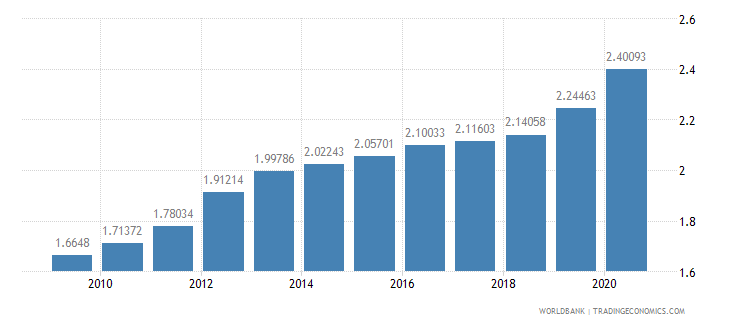 china research and development expenditure percent of gdp wb data