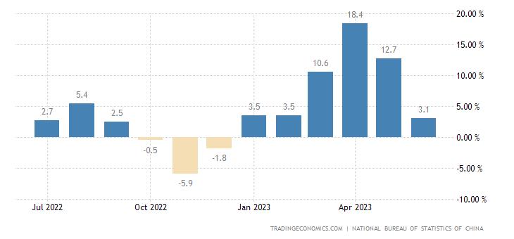 China Retail Sales YoY