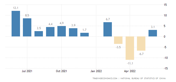 China Retail Sales YoY