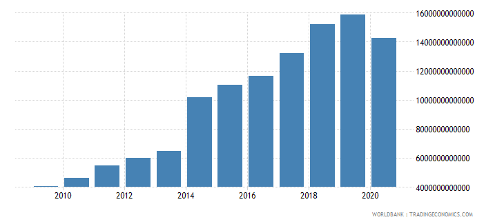 china revenue excluding grants current lcu wb data