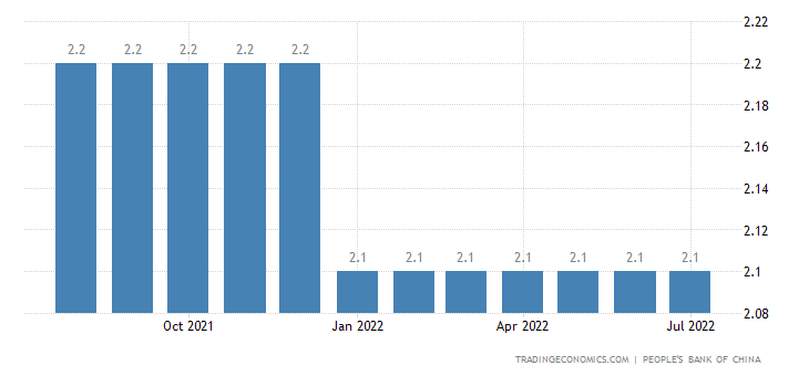 China 7-Days Reverse Repo Rate