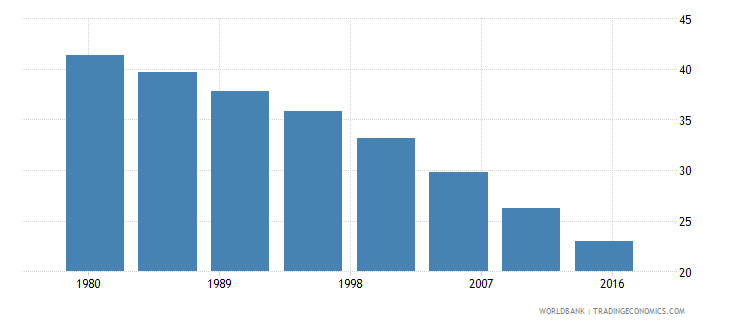 china rural population male percent of total wb data