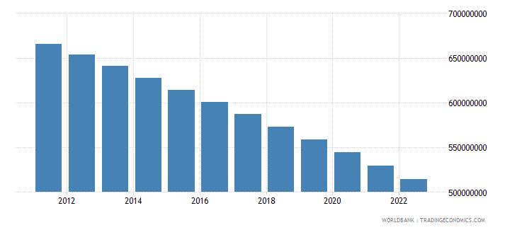 china rural population wb data