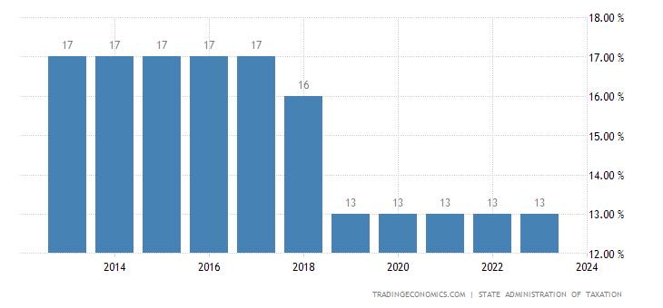 China Sales Tax Rate - VAT