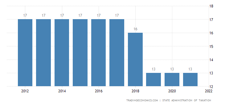 China Sales Tax Rate  VAT  20062017  Data  Chart  Calendar
