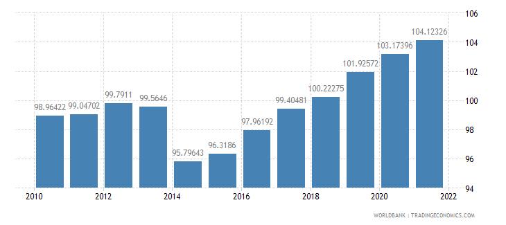 china school enrollment primary percent gross wb data