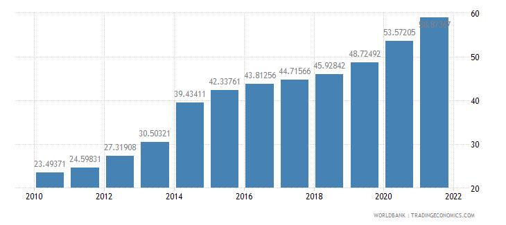china school enrollment tertiary male percent gross wb data