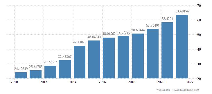 china school enrollment tertiary percent gross wb data
