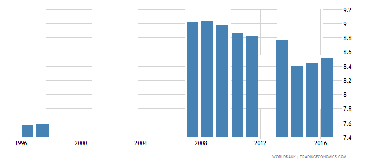 china school life expectancy primary and lower secondary excluding repetition female years wb data
