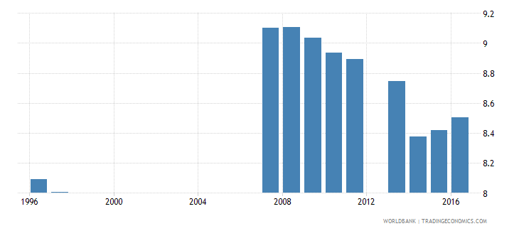 china school life expectancy primary and lower secondary excluding repetition male years wb data