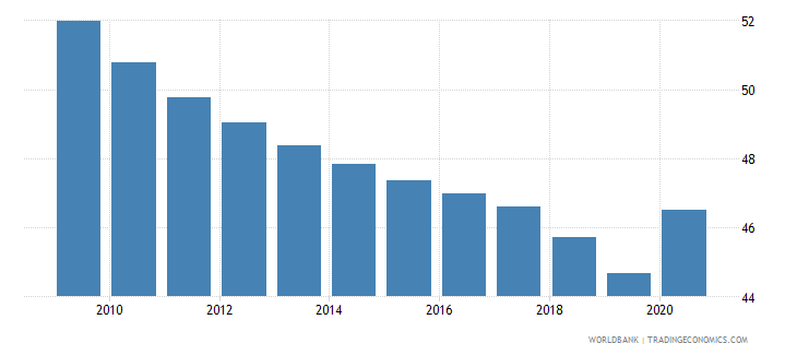 china self employed total percent of total employed wb data