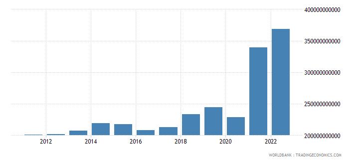 china service exports bop us dollar wb data
