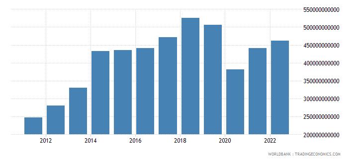 china service imports bop us dollar wb data