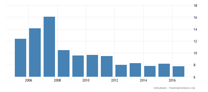china services etc  value added annual percent growth wb data