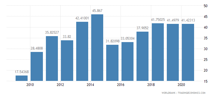 china short term debt percent of exports of goods services and income wb data