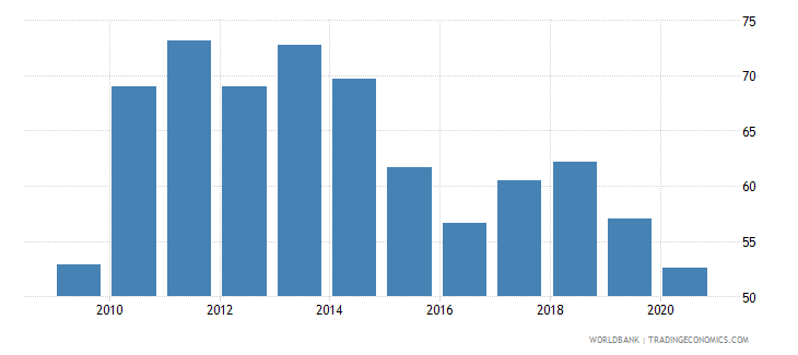 china short term debt percent of total external debt wb data