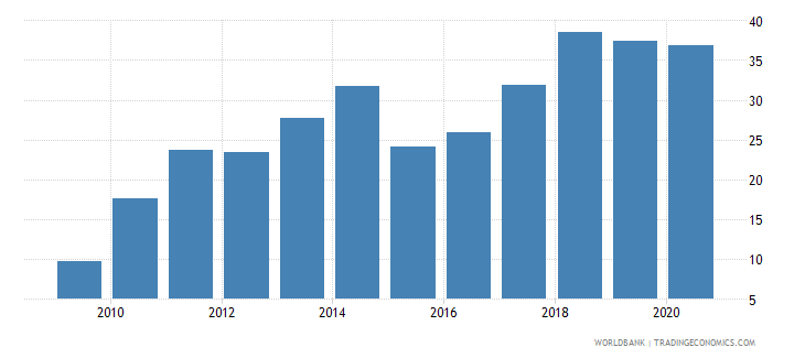 china short term debt percent of total reserves wb data