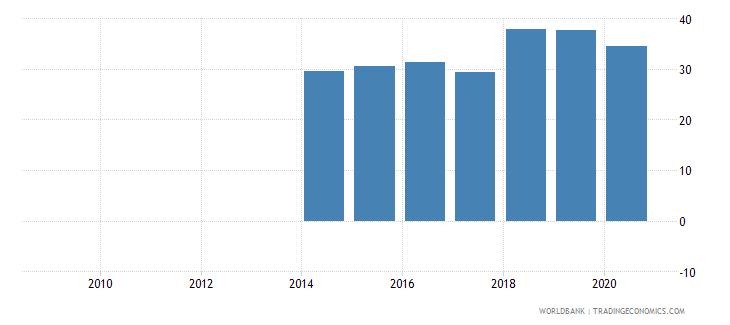 china social contributions percent of revenue wb data