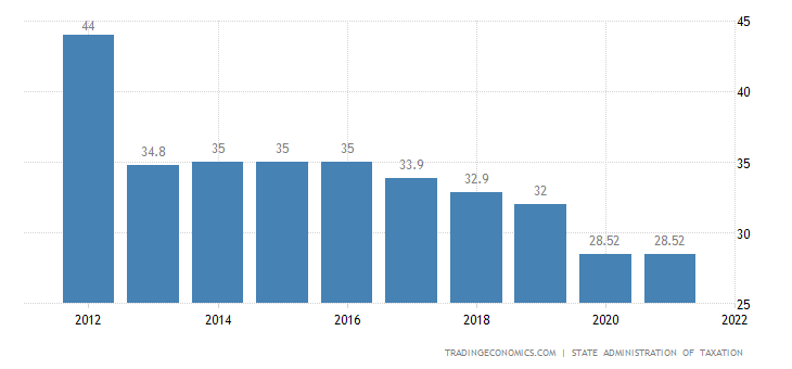 China Social Security Rate For Companies