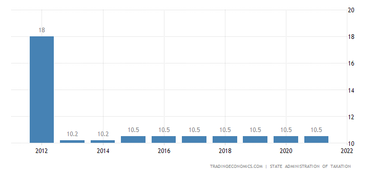 China Social Security Rate For Employees