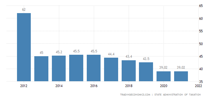China Social Security Rate