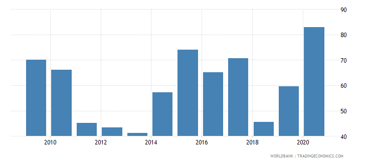 china stock market capitalization to gdp percent wb data