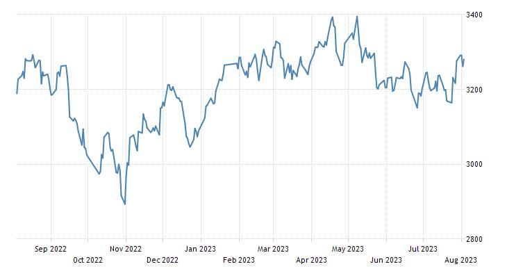 China Shanghai Composite Stock Market Index
