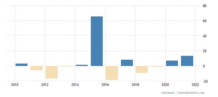 china stock market return percent year on year wb data