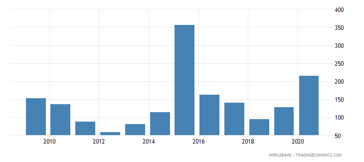 china stock market total value traded to gdp percent wb data