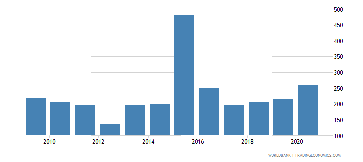 china stock market turnover ratio percent wb data
