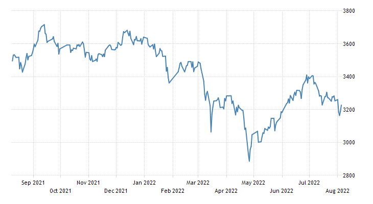 China Shanghai Composite Stock Market Index