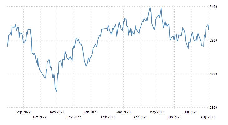 China Shanghai Composite Stock Market Index   2019   Data