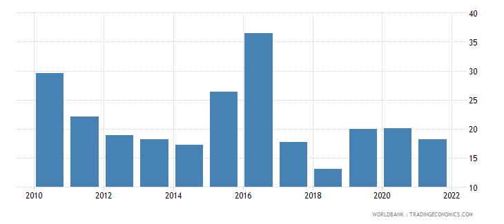 china stock price volatility wb data