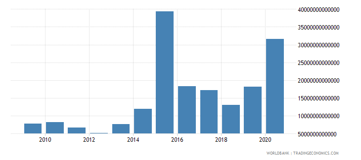 china stocks traded total value us dollar wb data