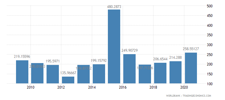 china stocks traded turnover ratio percent wb data