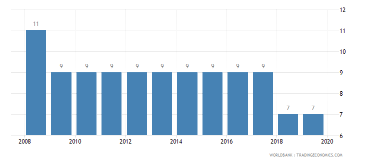 china tax payments number wb data