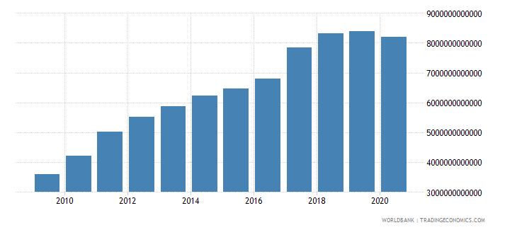 china tax revenue current lcu wb data