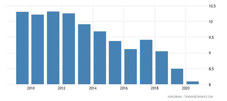 china tax revenue percent of gdp wb data
