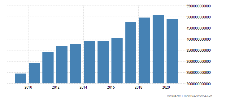 china taxes on goods and services current lcu wb data