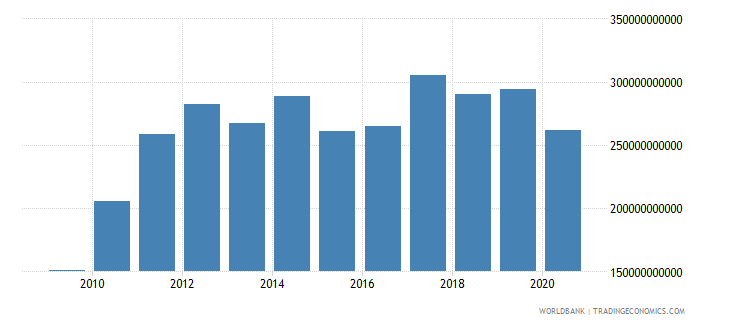 china taxes on international trade current lcu wb data