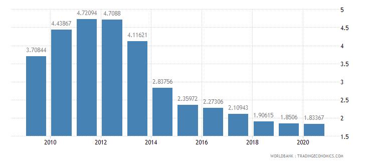 china taxes on international trade percent of revenue wb data